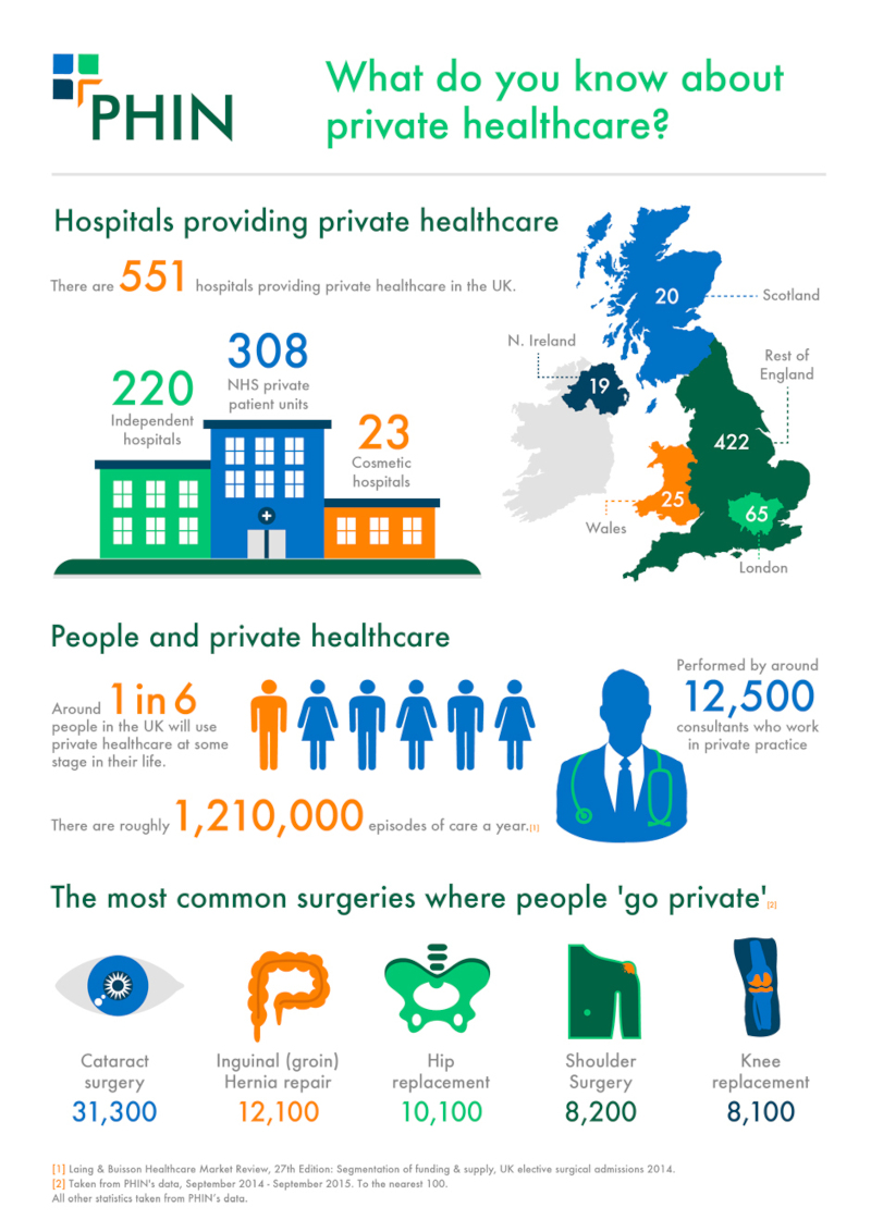 What do you know about private healthcare?