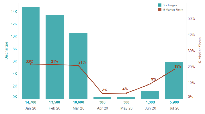 Trauma and Orthopaedics – estimated admission (discharges) and market share, Jan to July 2020